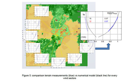 Comparison of terrain measurements vs numerical model for every wind sectors around the forest